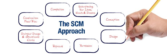 SCM Projects
